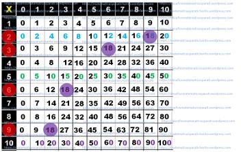 Características De Los Múltiplos De 10 Matematicas Para Ti